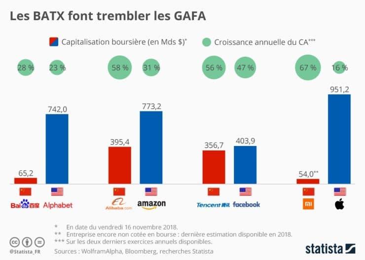 Les BATX font trembler les GAFA source Statista
