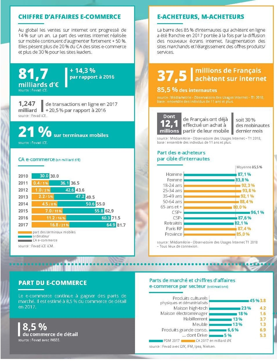 Chiffres clés du e-commerce en France selon la FEVAD