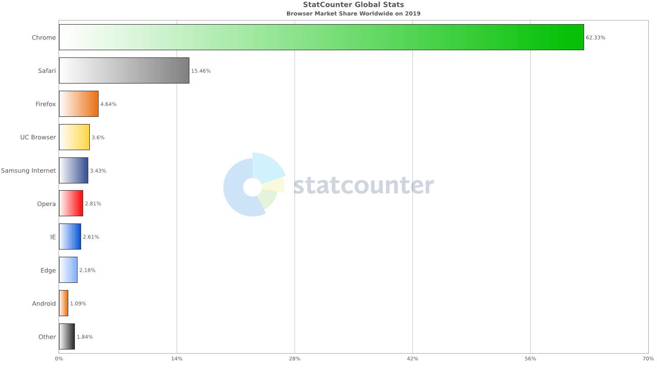 Part de marché des principaux navigateurs dans le Monde(Tous devices : desktop, mobile, tablettes - Source StatCounter – 2019)