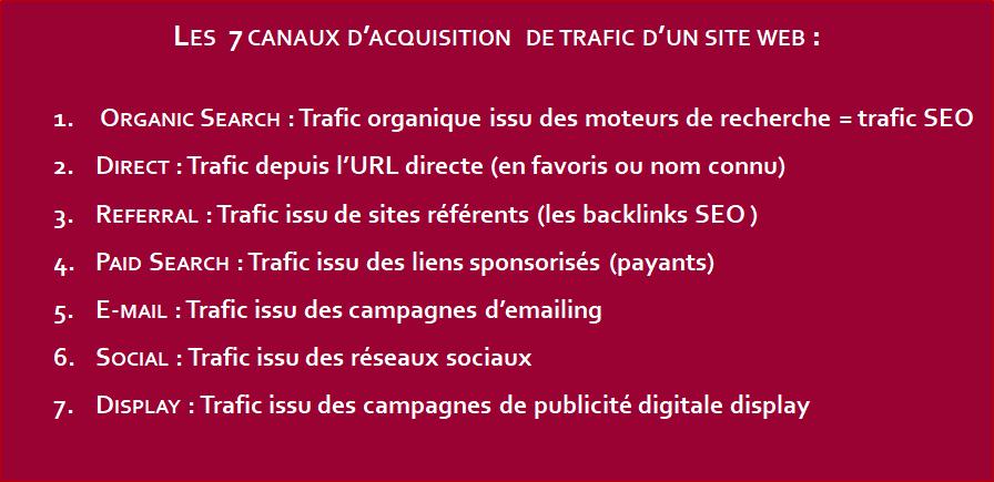Web Analytics : Les  7 canaux d'acquisition  de trafic d'un site web- Isabelle DELSENY-ERNEST 2019