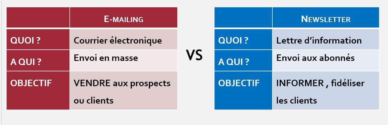 E-Mailing vs Newsletter, les différences par Isabelle DELSENY-ERNEST