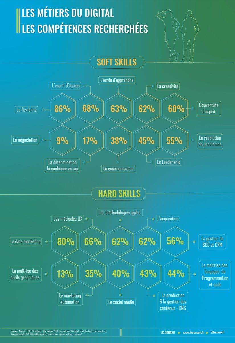 Métiers du Digital :  Hard Skills  (les savoirs-faire) et  Soft Skills  (les savoirs-être)