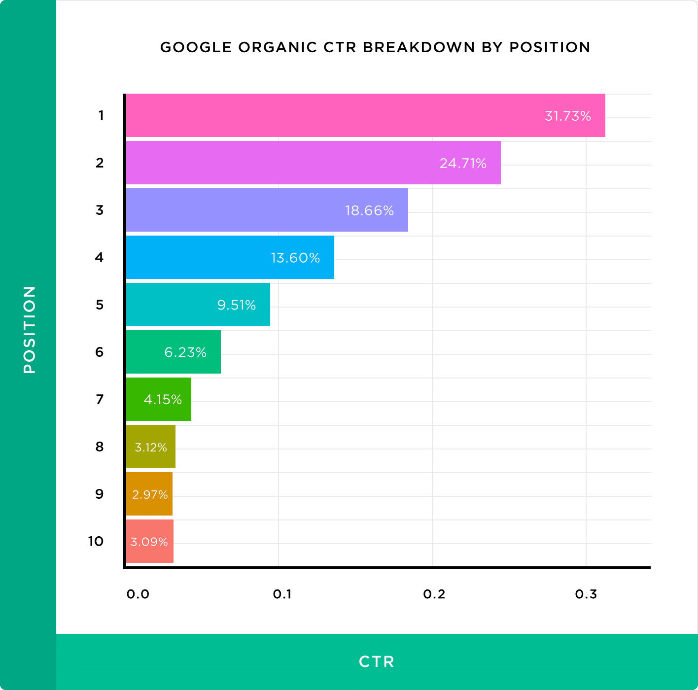 CTR de la SERP de Google suivant les positions (Source : https://backlinko.com/google-ctr-stats - Août 2019)