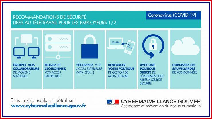 Recommandations de sécurité liées au télétravail pour les employeurs-Cybermalveillance.gouv