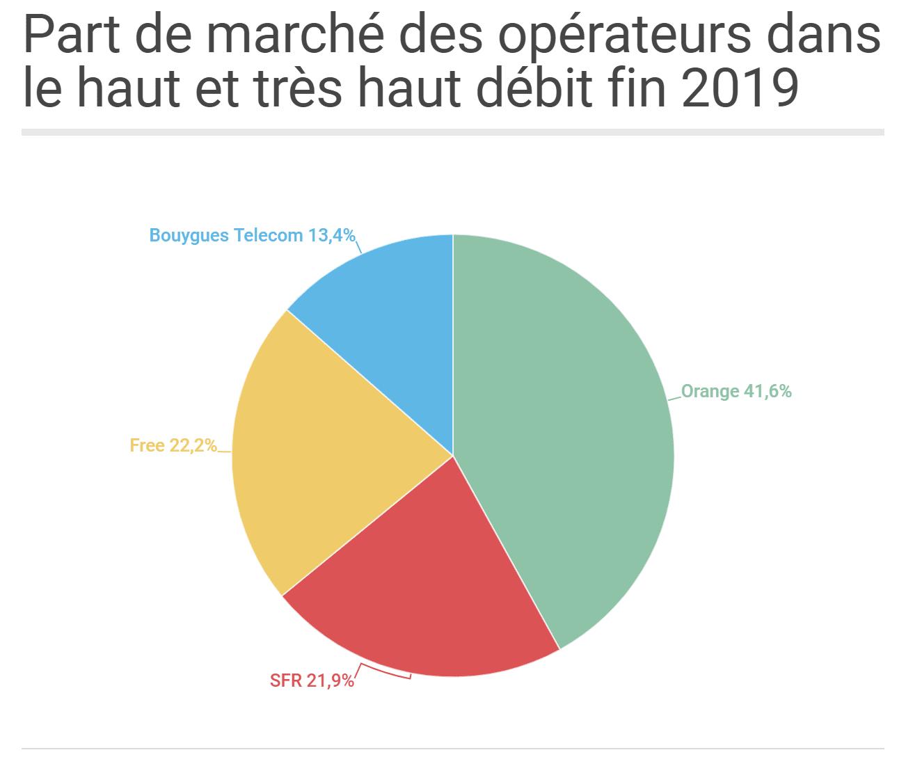Part de marché des FAI en France en 2019