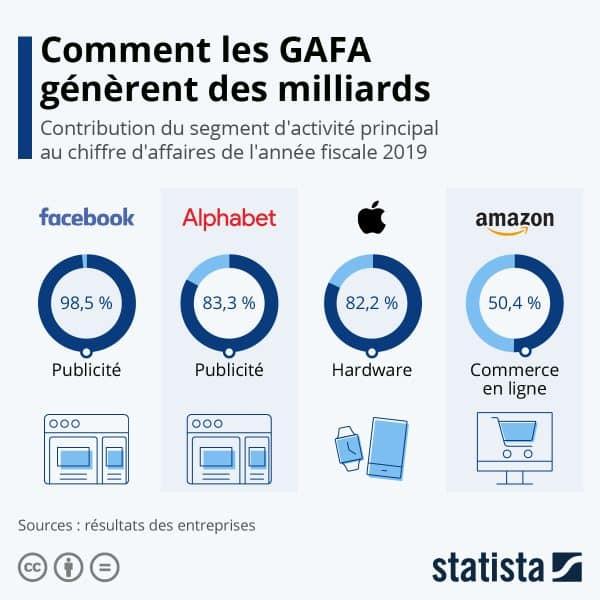 Revenus-des-GAFA-en-2019