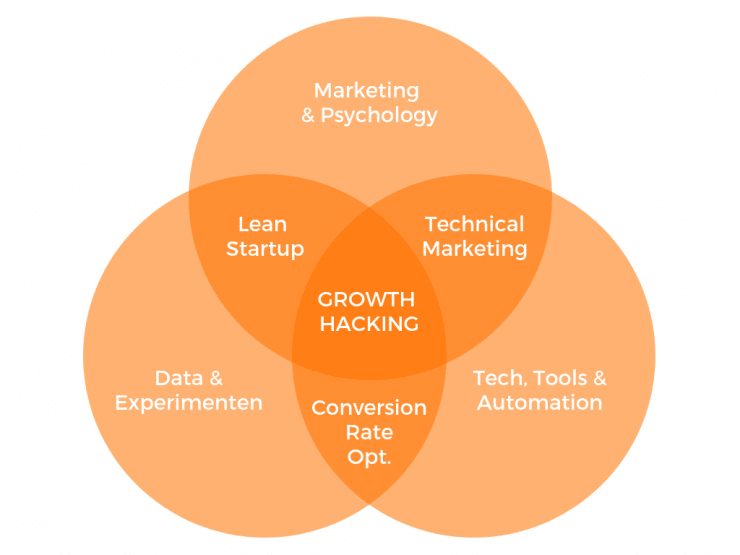 Growth-Hacking diagramme