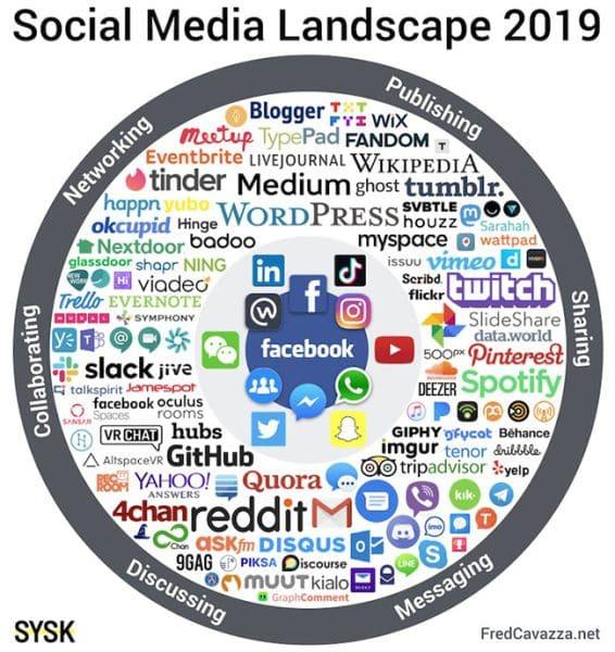 medias-sociaux-cest-quoi-panorama-de-fred-cavazza
