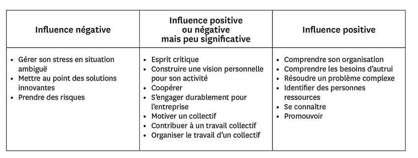 Tableau compétences comportementales - Source HBR France