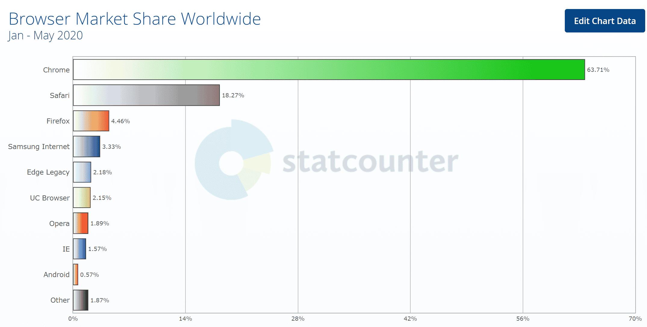 Part de marché des principaux navigateurs dans le Monde - Stacounter 2020